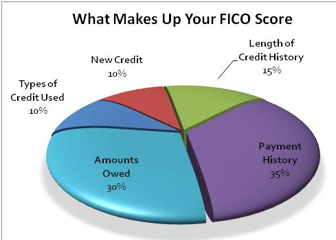 You May Have To Read This About Consumer Credit Reporting